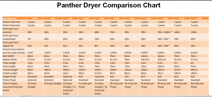 Panther Tunnel Dryer Comparison Chart